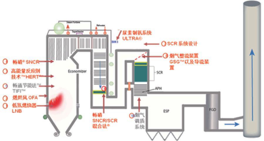 SNCR-SCR联合凯发注册脱硝工艺